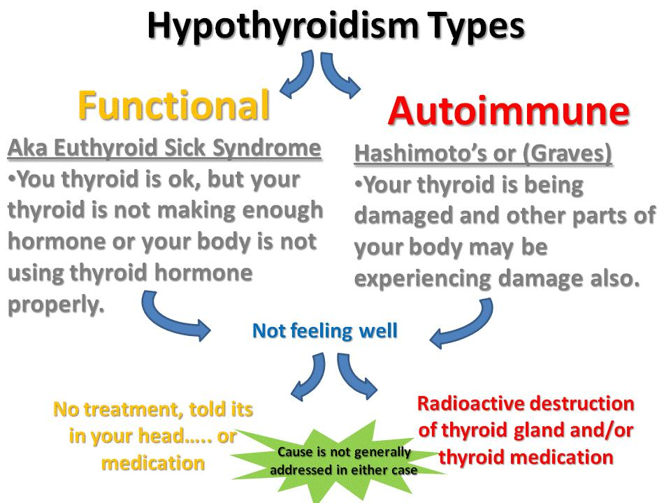 Two Types of Thyroid Problems.