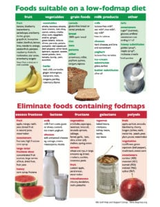 Low FODMAP Guide-use with weekly tip