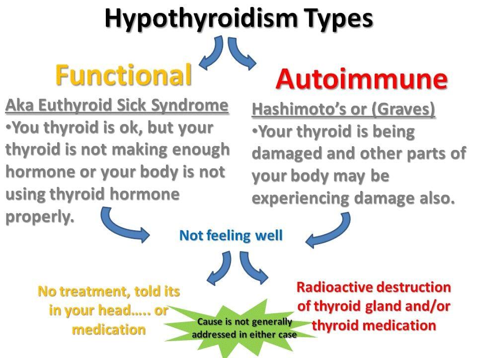 hypothyroidism_types