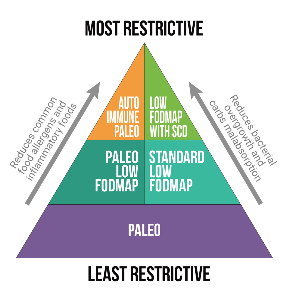 is a low fodmap diet similar to paleo