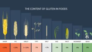 Gluten Content