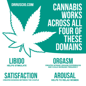 Cannabis Can Enhance Sexual Function and Connectivity