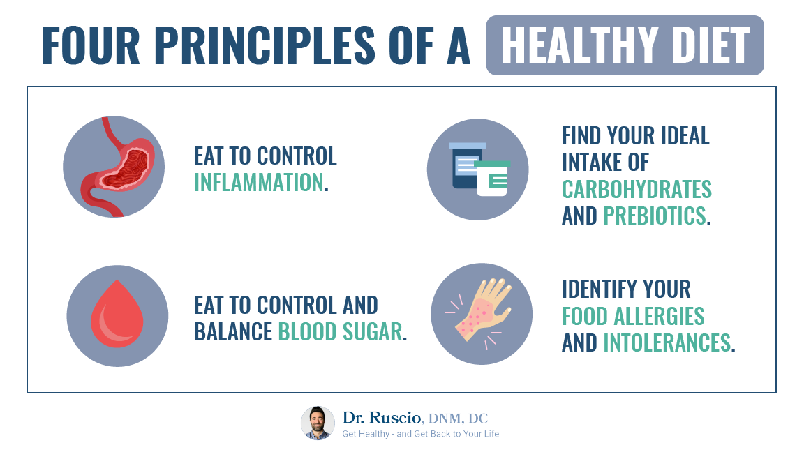 An infographic showing the four principles of a healthy diet that the Paleo diet satisfies