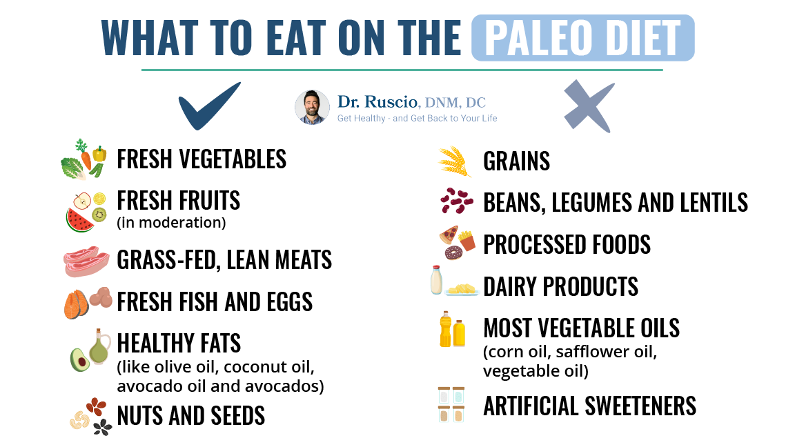 An infographic showing what to eat on the paleo diet