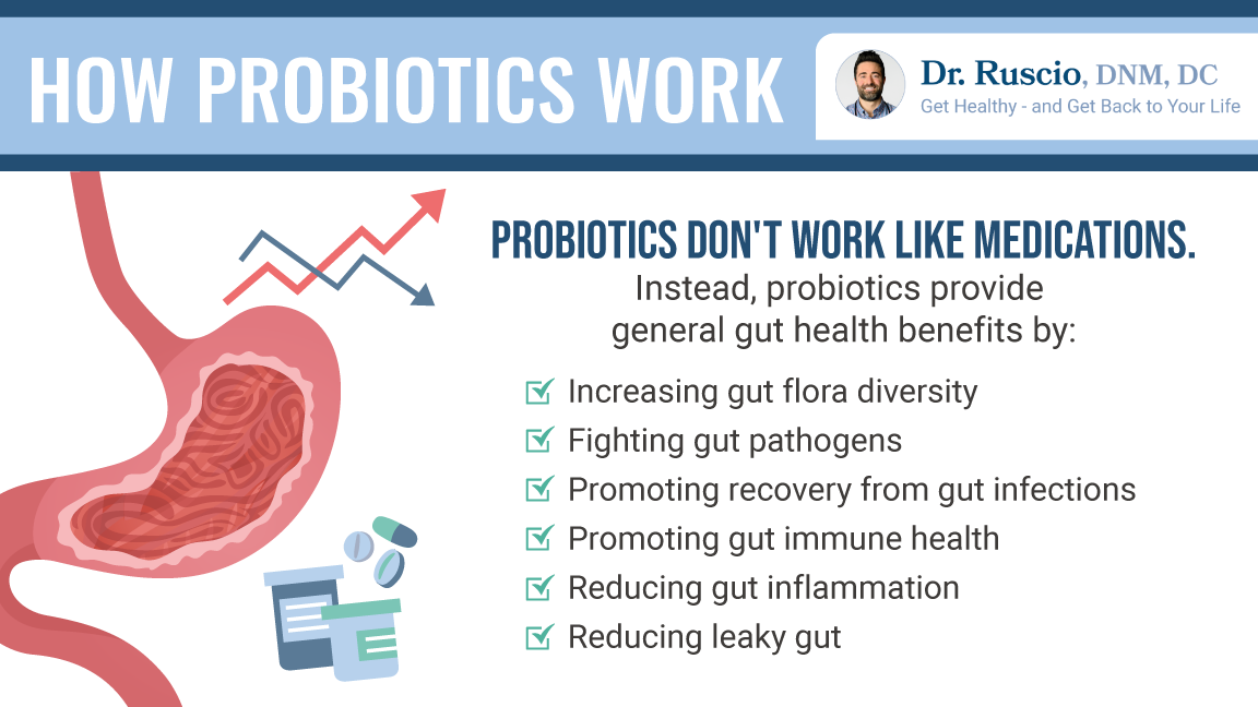 Bulleted list of how probiotics work