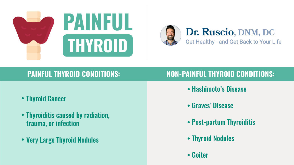 Pain in thyroid: An infographic showing painful vs. non-painful thyroid conditions