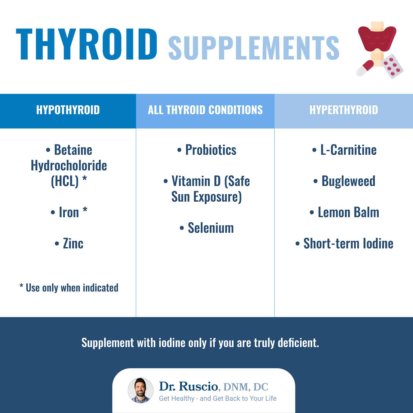 What does the thyroid do: An infographic showing thyroid supplements for different thyroid conditions