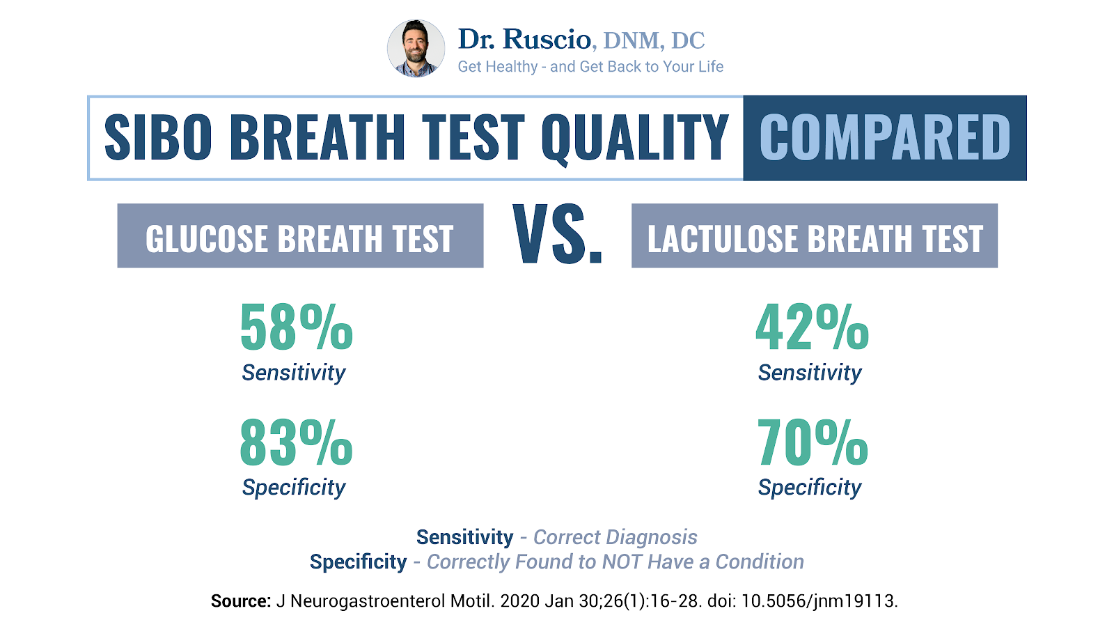 Comparison of two types of SIBO breath tests according to sensitivity and specificity