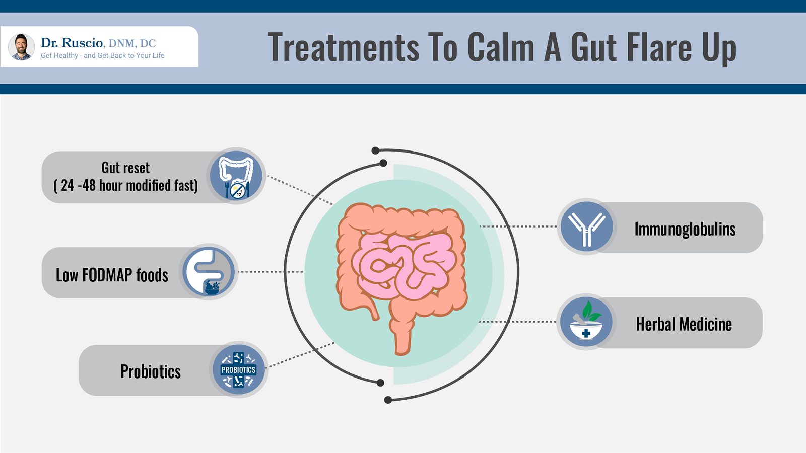 Treatments to Calm a Gut Flare Up