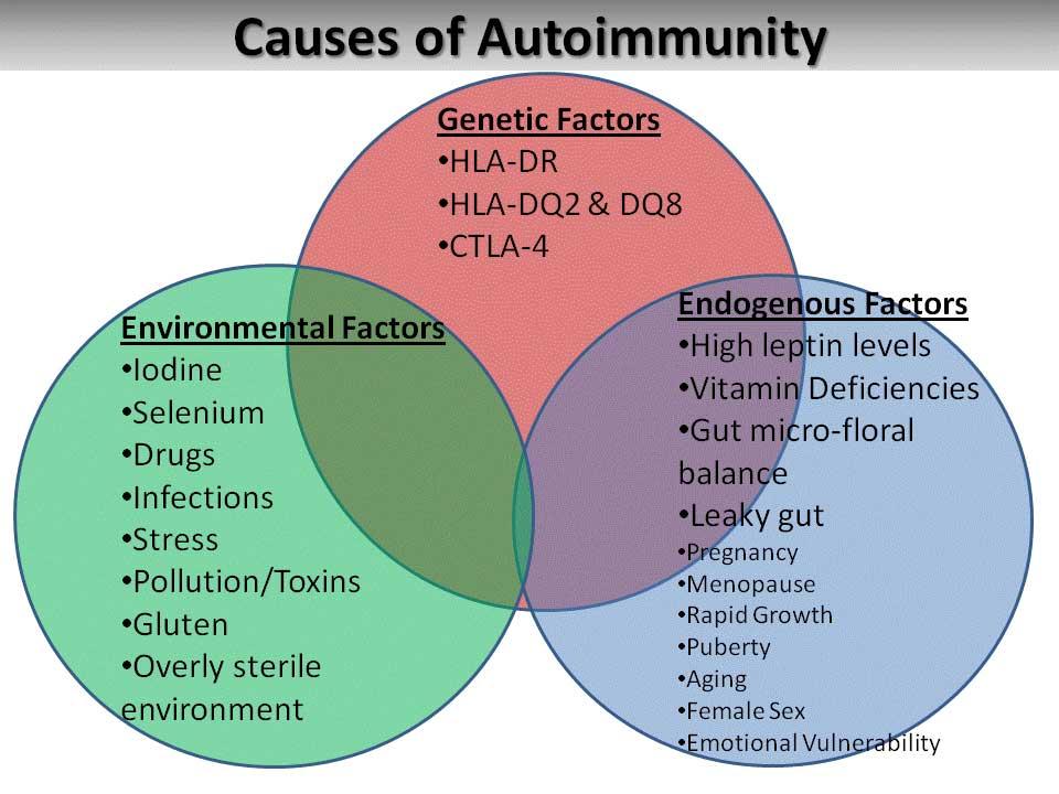 Natural Management of Graves' Disease - causesofautoimmunity