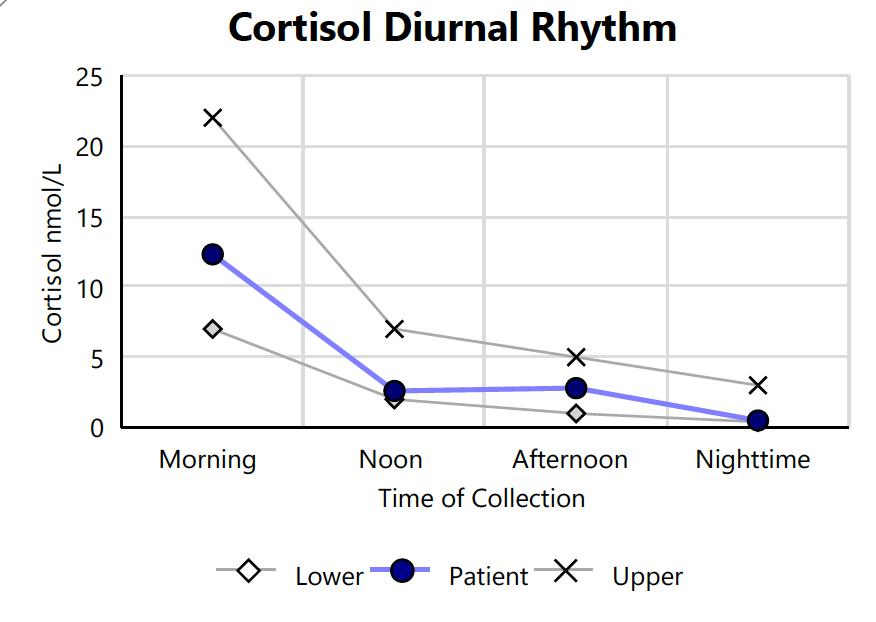 adrenal fatigue test: Cortisol Diurnal Rhythm chart
