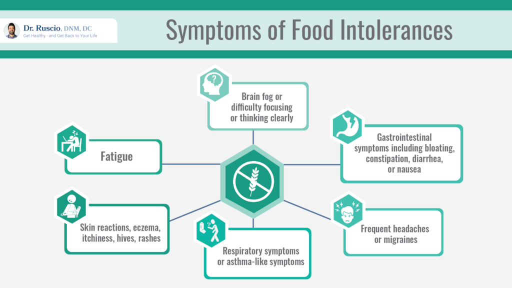 A list of symptoms of food intolerances