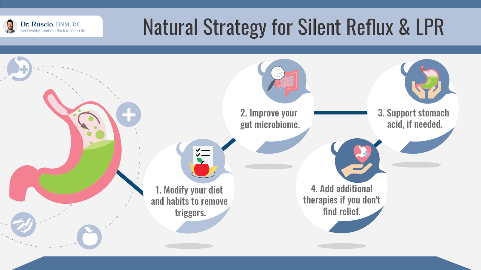 Infograph showing the natural strategy for silent reflux and laryngopharyngeal reflux