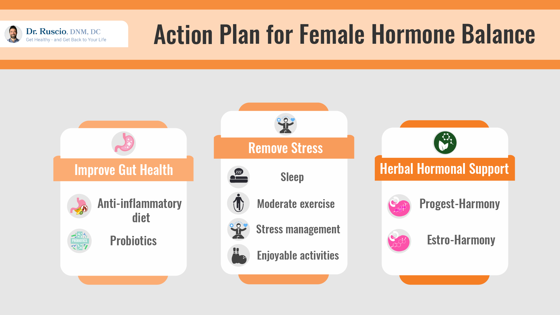what to eat on your period: Infographic showing an action plan for female hormone balance